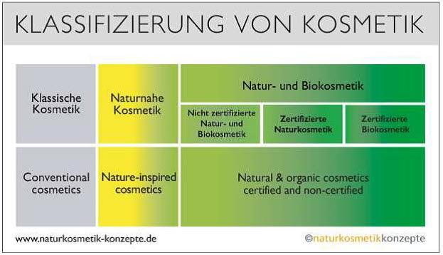 Klassifizierung von Natur- und Biokosmetik